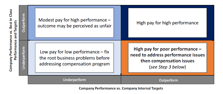 Company Performance vs Company Internal and Best in Class Performance Targets