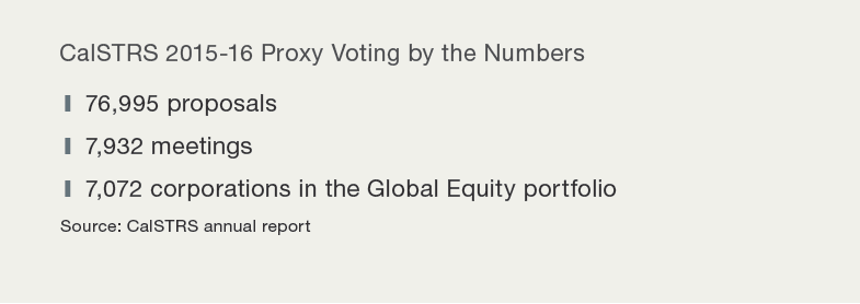 CalSTRS Proxy voting by the numbers
