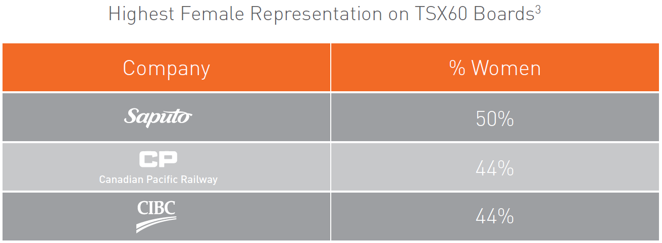 Highest Female Representation on TSX60 Boards