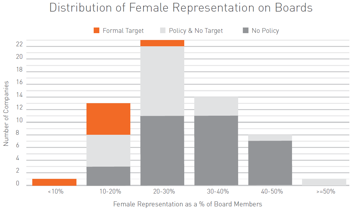 Distribution of female representation on boards