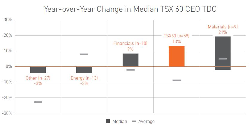 Year-over-year Change in Median TSX60 CEO TDC