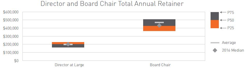 Director and Board Chair Total Annual Retainer