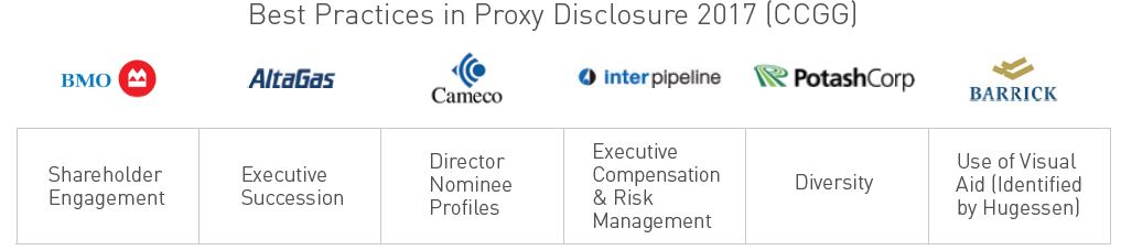 Best Practices on Proxy Disclosure 2017 (CCGG)