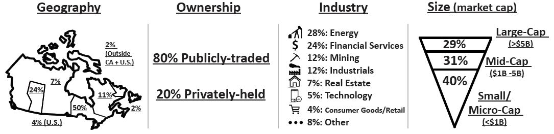 Geography Ownership Industry Size chart