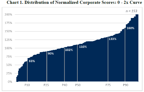Distribution of Normalized Corporate Scores