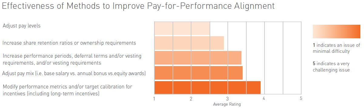 Effectiveness of Methods to improve pay-for-performance alignment
