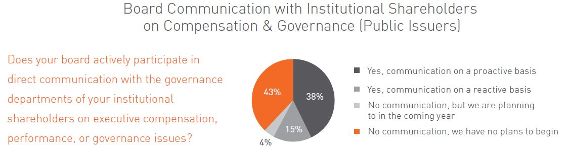 Board communication with institutional shareholders on compensation & governance