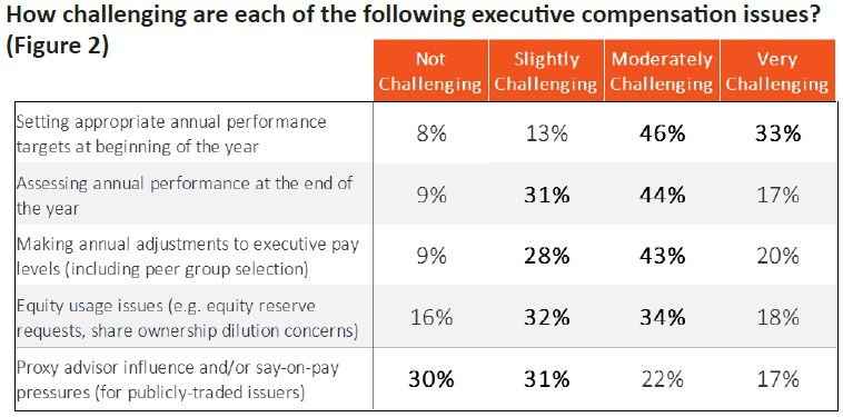 Figure 2 - How challenging are each of the following executive compensation issues?