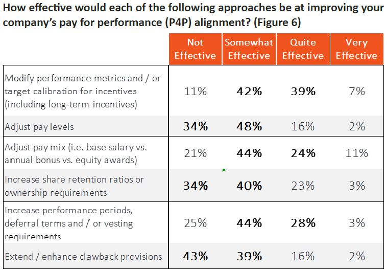 Figure 6 - How effective each approach would be at improving company P4P alignment