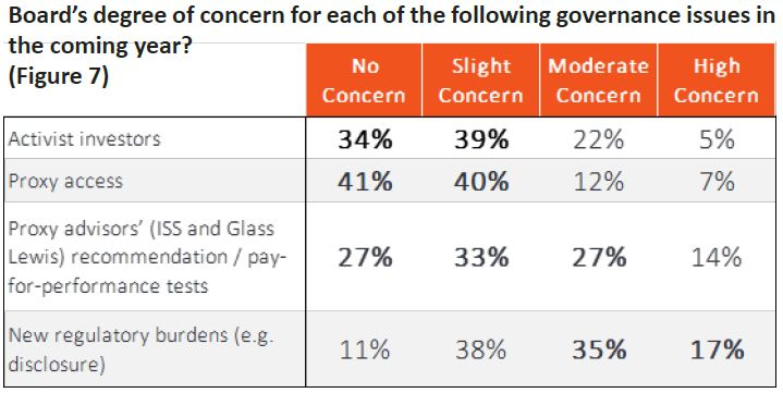 Figure 7 - Board's degree of concern for each governance issue in the coming year