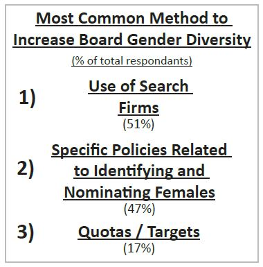 Most common method to increase board gender diversity