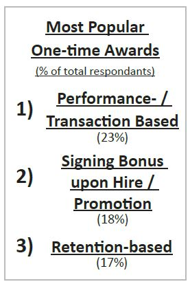 Most Popular One-time Awards